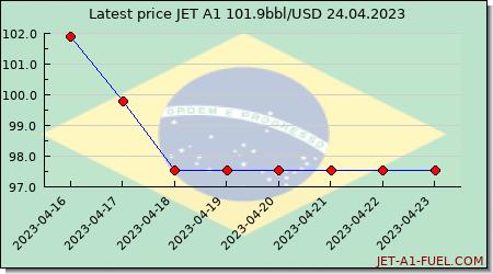 jet fuel price Brazil