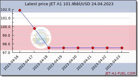 jet fuel price Costa Rica