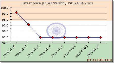 jet fuel price India