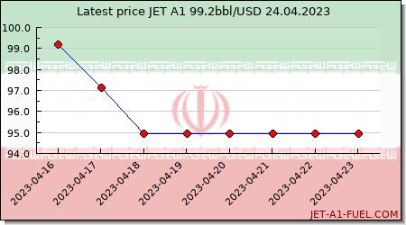 jet fuel price Iran