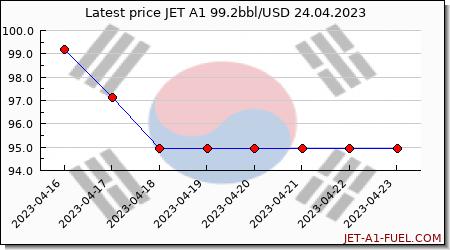 jet fuel price Korea South
