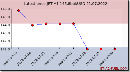 jet a1 price rotterdam