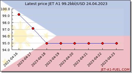 jet fuel price Philippines