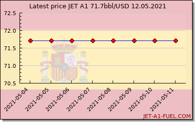 jet a1 price Spain