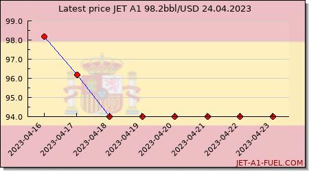 jet fuel price Spain