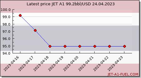 jet fuel price Thailand