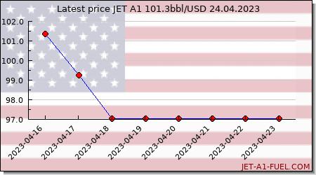 jet fuel price United States